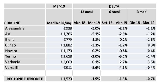Tabella Immobili primo trimestre 2019