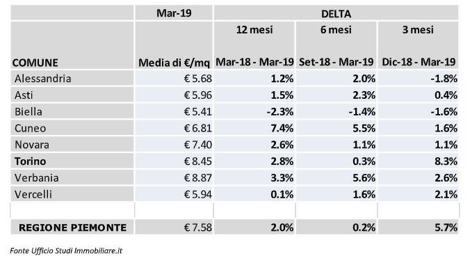 Tabella media immobili primo trimestre 2019