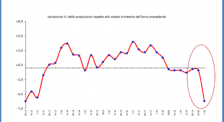 Primo trimestre indagine produzione industriale Piemonte