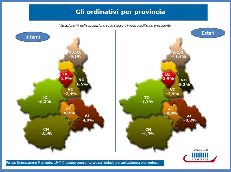 Primo trimestre indagine produzione industriale Piemonte - Ordinativi
