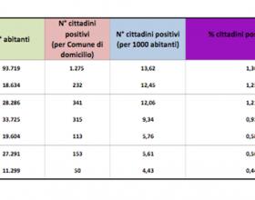 Bollettino domiciliati covid alessandria 27 novembre 2020