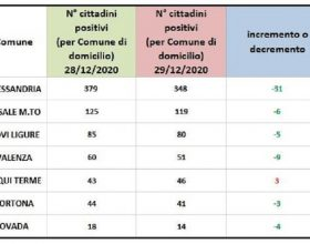 Bollettino domiciliati Covid: lieve peggioramento solo ad Acqui Terme