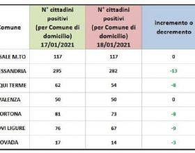 Bollettino domiciliati Covid: tornano a scendere i dati in provincia