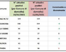 Bollettino domiciliati Covid: calano leggermente i positivi nei centri zona della provincia