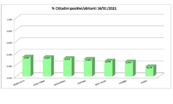 Bollettino domiciliati Covid: peggioramento in tutti i centri zona dell'Alessandrino