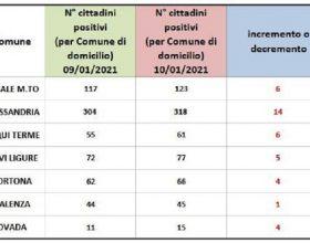 Bollettino domiciliati Covid: ancora in aumento i positivi nei centri zona della provincia