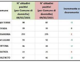 Bollettino domiciliati covid: ancora peggioramenti per Valenza e Alessandria
