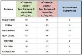 Immagine Bollettino domiciliati Covid: sempre in crescita i casi ad Acqui e Valenza