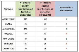 Immagine Domiciliati Covid: crescono i numeri di Valenza, Tortona e Casale