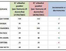 Domiciliati Covid: crescono i numeri di Valenza, Tortona e Casale