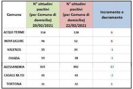 Immagine Domiciliati Covid: migliora Alessandria. Peggiorano Acqui, Novi e Tortona