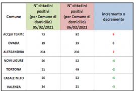 Immagine Bollettino domiciliati Covid: ancora in crescita Acqui. Segno rosso per Alessandria