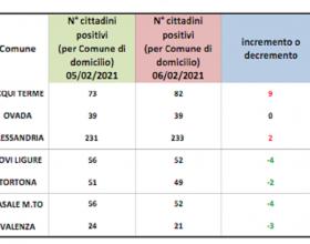 Bollettino domiciliati Covid: ancora in crescita Acqui. Segno rosso per Alessandria