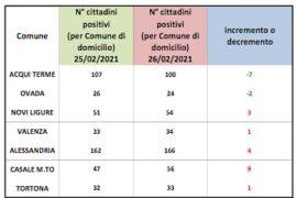 Immagine Covid: positivi in calo solo ad Acqui e Ovada. Alessandria ultimo capoluogo in Piemonte per contagi