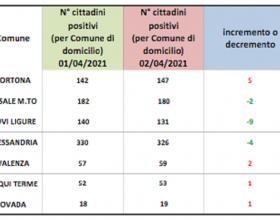 Domiciliati Covid: in verde solo Casale, Alessandria e Novi