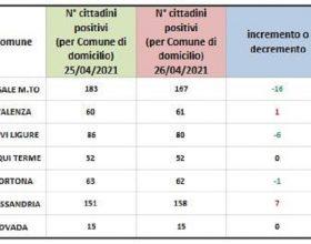 Domiciliati Covid: rossi solo Alessandria e Valenza. Netto miglioramento per Casale Monferrato