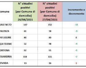 Domiciliati Covid: in rosso solo Ovada. Continuano i progressi di Casale Monferrato