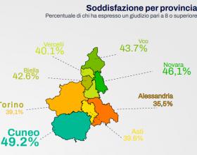 Piemonte: gli abitanti della provincia di Alessandria i più insoddisfatti della vita