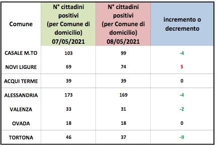 Domiciliati Covid: peggiora Novi. In verde Tortona, Alessandria, Casale e Valenza