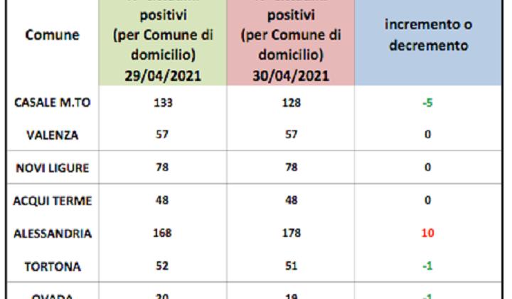 Domiciliati covid: in rosso solo Alessandria. Lieve miglioramento per gli altri centri zona
