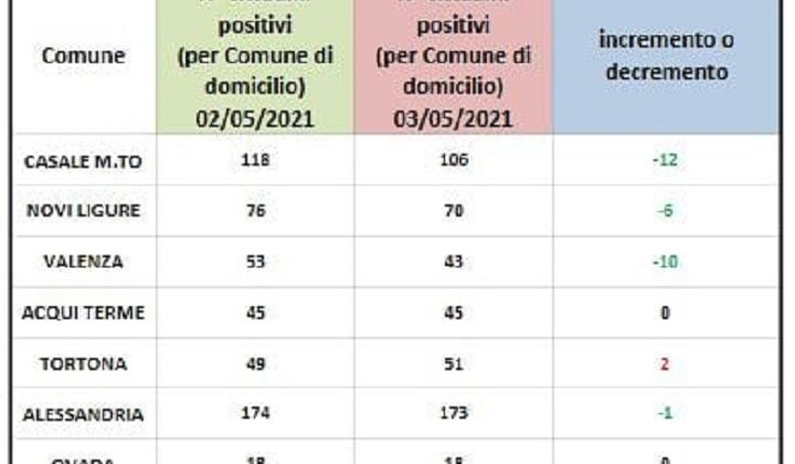 Domiciliati Covid: cresce solo Tortona. In verde gli altri centri zona