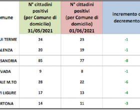 Domiciliati covid: contagi in calo in tutti i centri zona, -8 ad Alessandria
