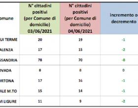 Domiciliati Covid: nessun segno rosso nei centri zona della provincia di Alessandria