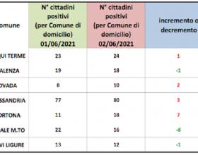 Domiciliati Covid: leggera crescita in quasi tutti i centri zona della provincia